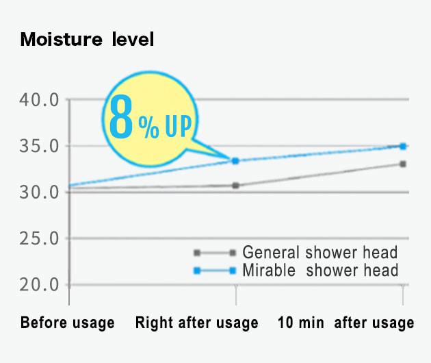 Water saving shower head!