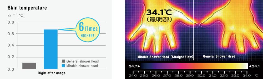 Hot bath shower head !