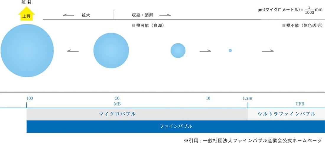 ファインバブルの大きさ図解