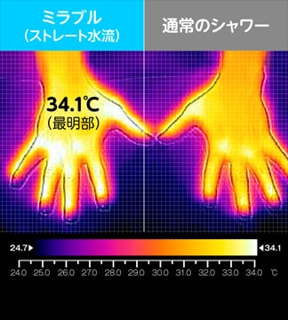 ミラブルストレート水流と通常のシャワーの肌表面温度差