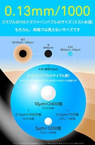 0.13mm/1000 ミラブルのウルトラファインバブルのサイズ(ミスト水流)もちろん、肉眼では見えないサイズです。