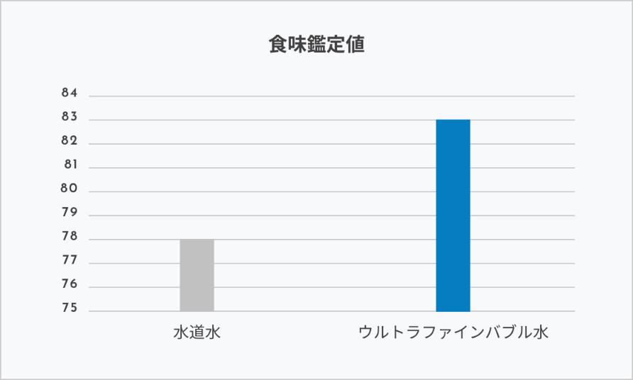 ミラブルplus(ストレート流水)と通常のシャワーの比較