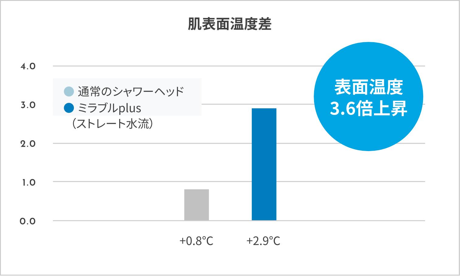 表面温度3.6倍上昇