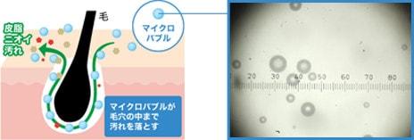 1ccに約12,000個の超微細な泡が、汚れをすみずみまで落とすイメージ