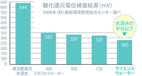008年(財)関西環境管理技術センター調べの酸化還元電位検査結果(mV)2では水道水の半分以下